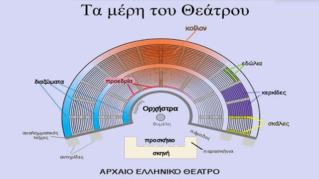 Φως στο μυστήριο της ακουστικής της Επιδαύρου – Εξαίρετος ήχος μόνο της Ελληνικής γλώσσας!
