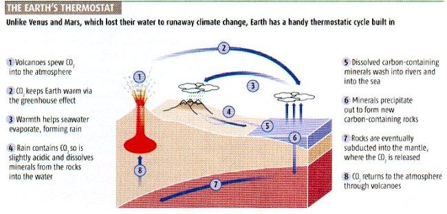 H πρώτη απόδειξη ότι η Γη έχει ένα φυσικό θερμοστάτη