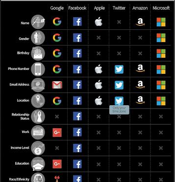 Ποια προσωπικά σας δεδομένα γνωρίζουν οι «γίγαντες» της τεχνολογίας.