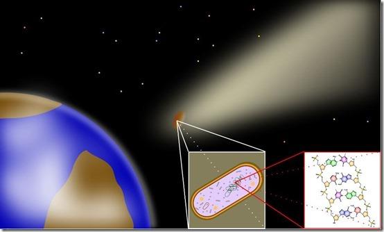 Προέλευση της ζωής στη Γη σύμφωνα με την επιστήμη, το πείραμα Miller-Urey